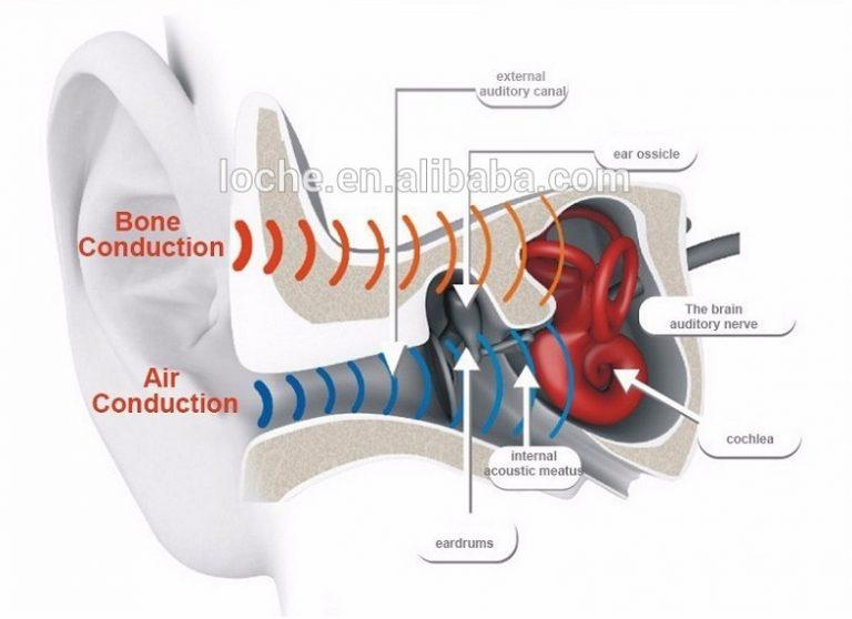 How do headphones with bone conduction technology work?